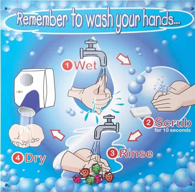 Handwashing Steps