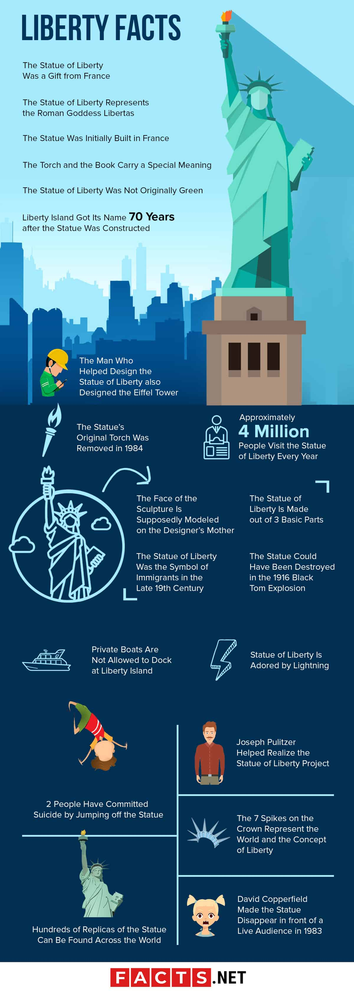 Statue of Liberty Facts infographics