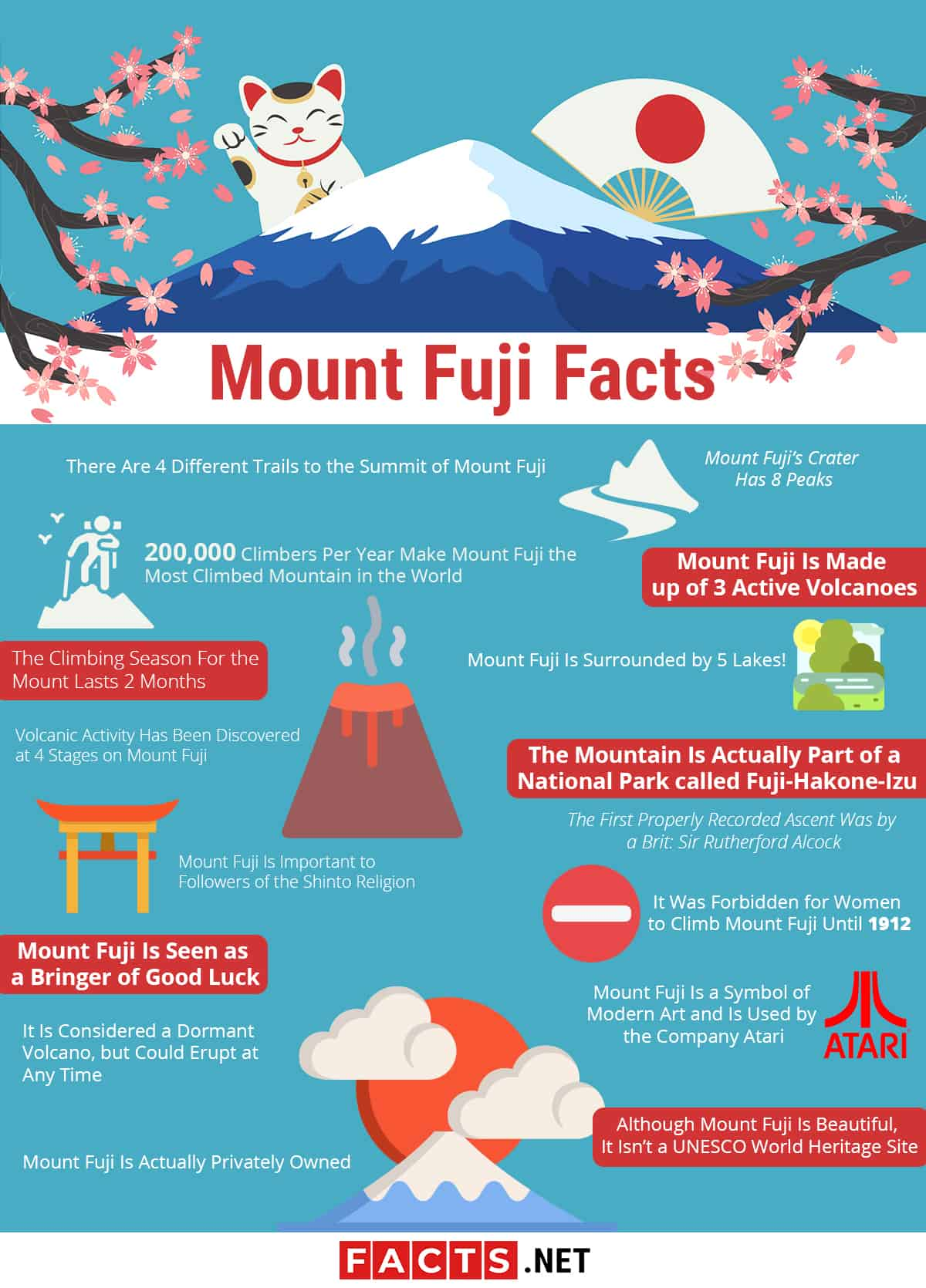 Mount Fuji facts infographics
