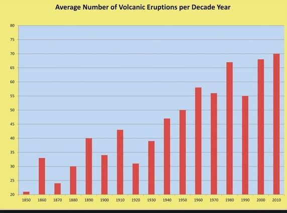 Volcano Eruption Chart