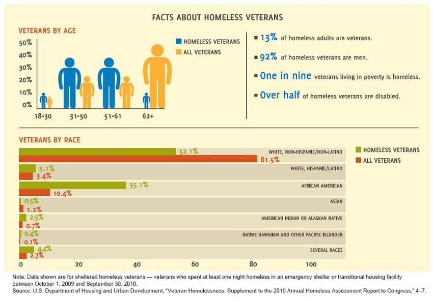 Homeless Veterans Statistics