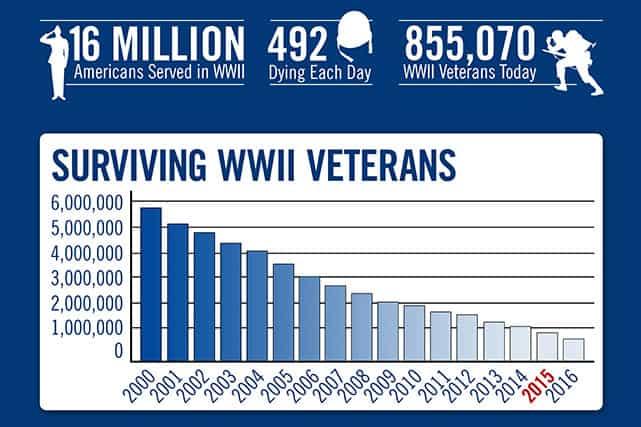 Veteran Stats in 2015
