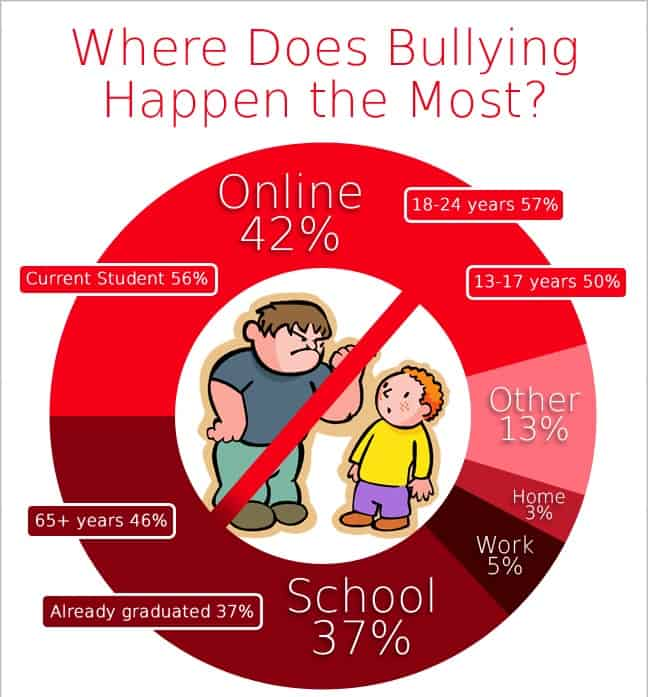 Where does bullying happen