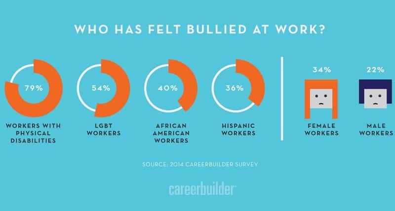 Who has felt bullied at work