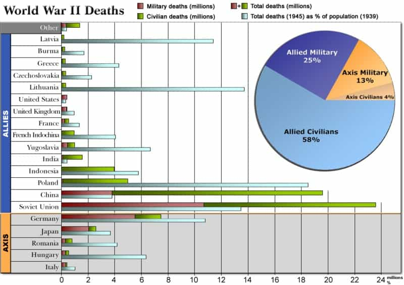 World-War-II-Deaths