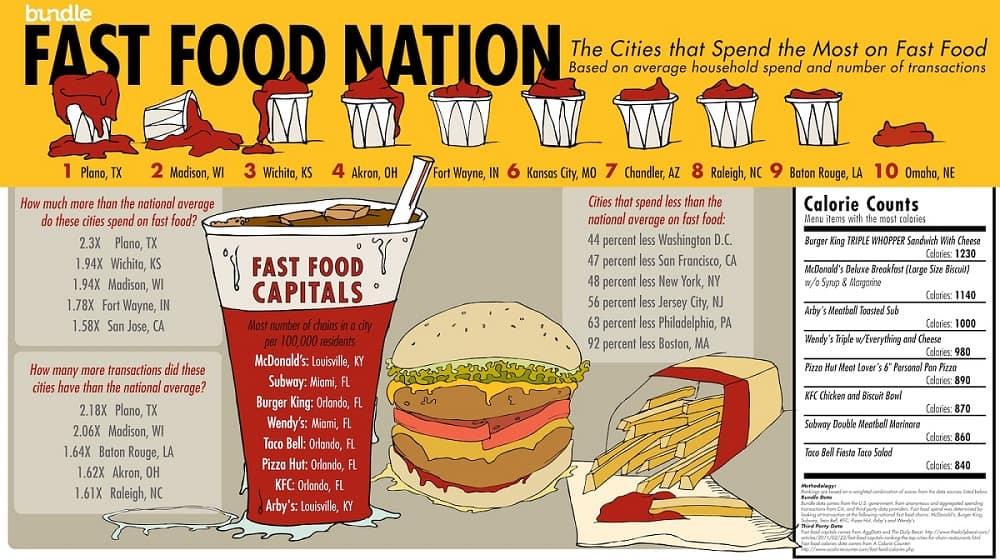 Fast Food Consumption Statistics