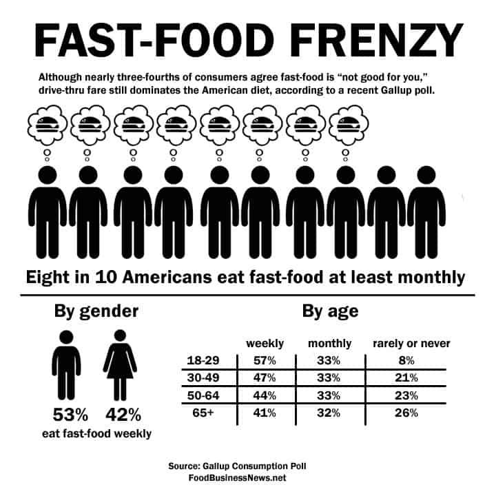 Fast food still dominates American diet