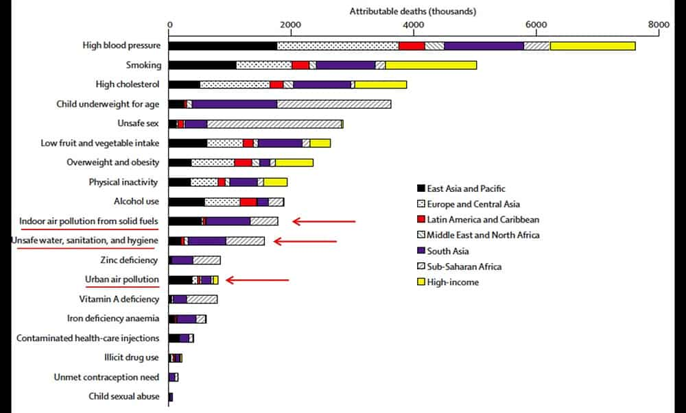 Attributable Deaths By Cause
