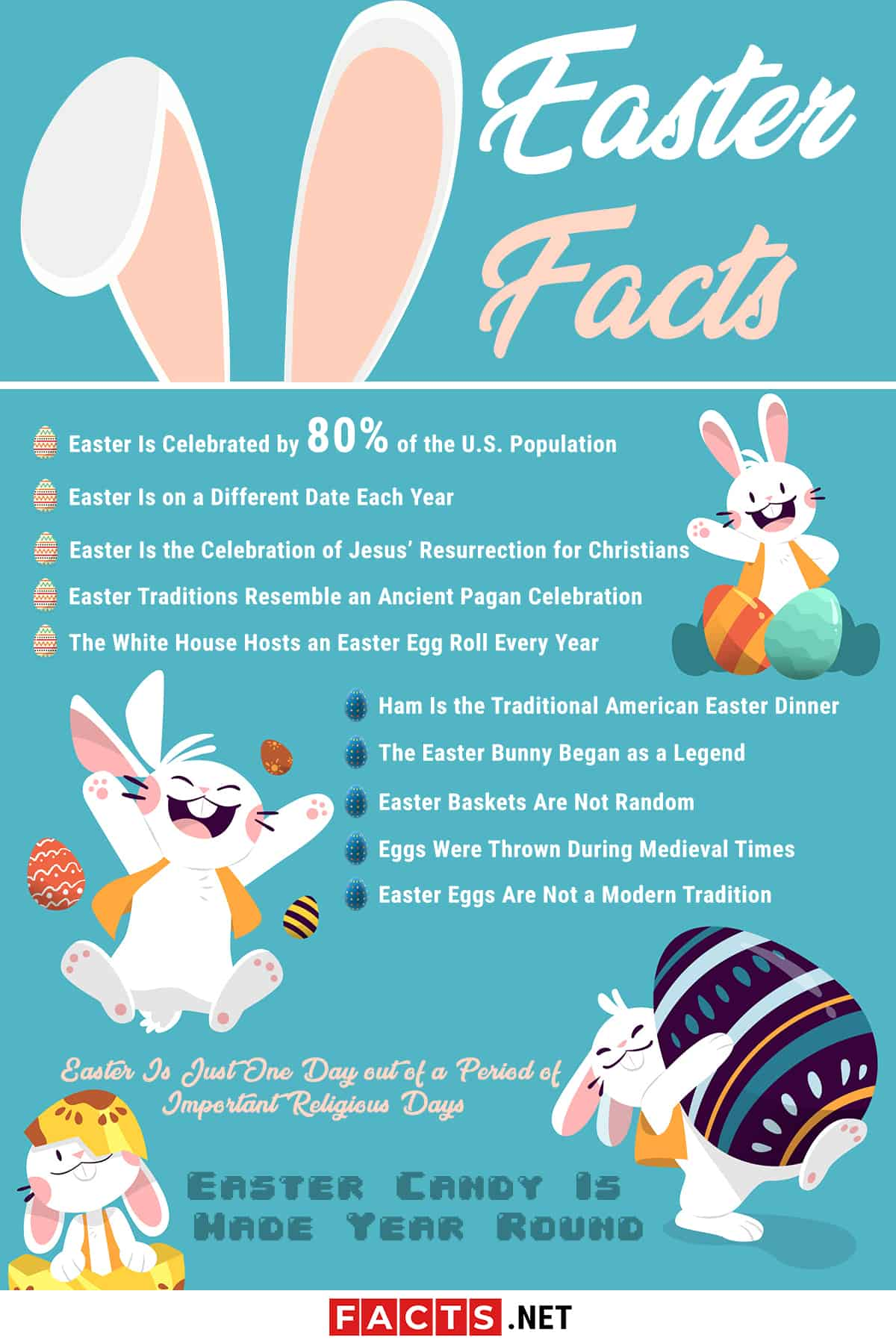 easter facts infographics
