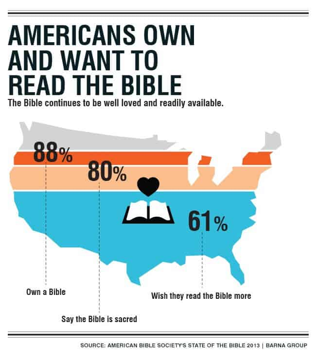 Americans own and want to read the Bible