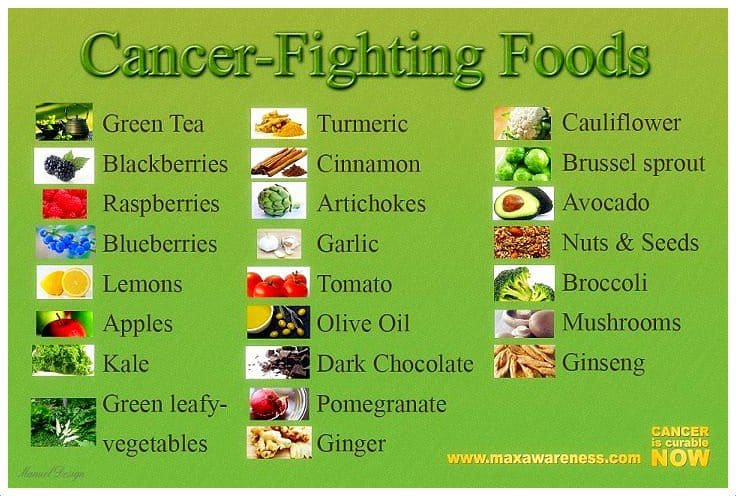 16 Cancer Facts - Types, Causes, Diet, Prevention and More