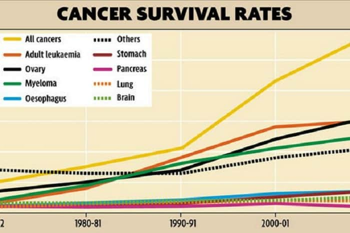 Cancer Survival Rates Graphic