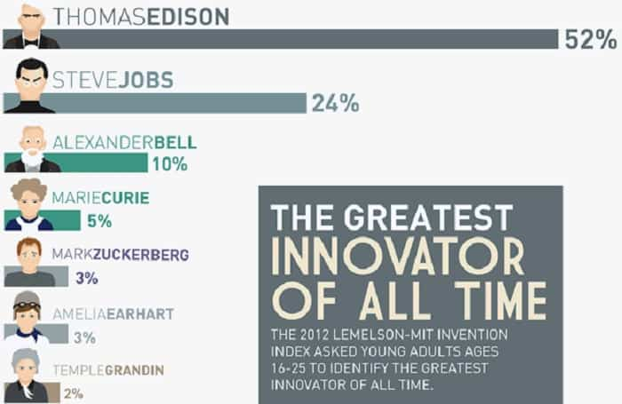 Who is the Greatest Innovator