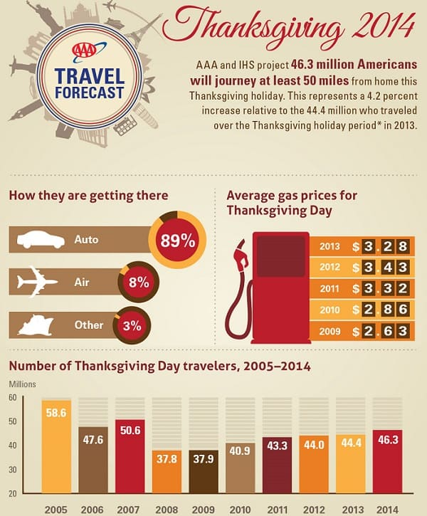 2014 Thanksgiving Travel Data