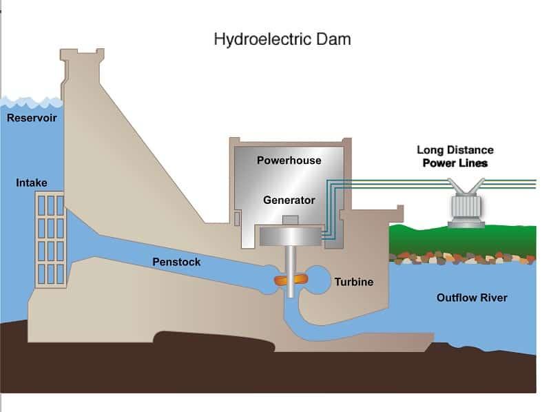 How Hyrdoelectric Power Works