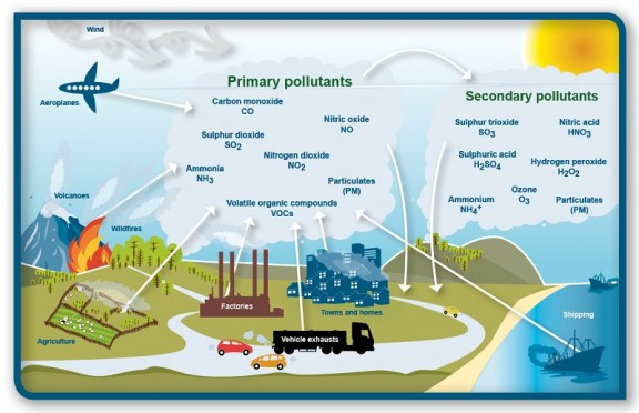 Sources-of-air-pollution