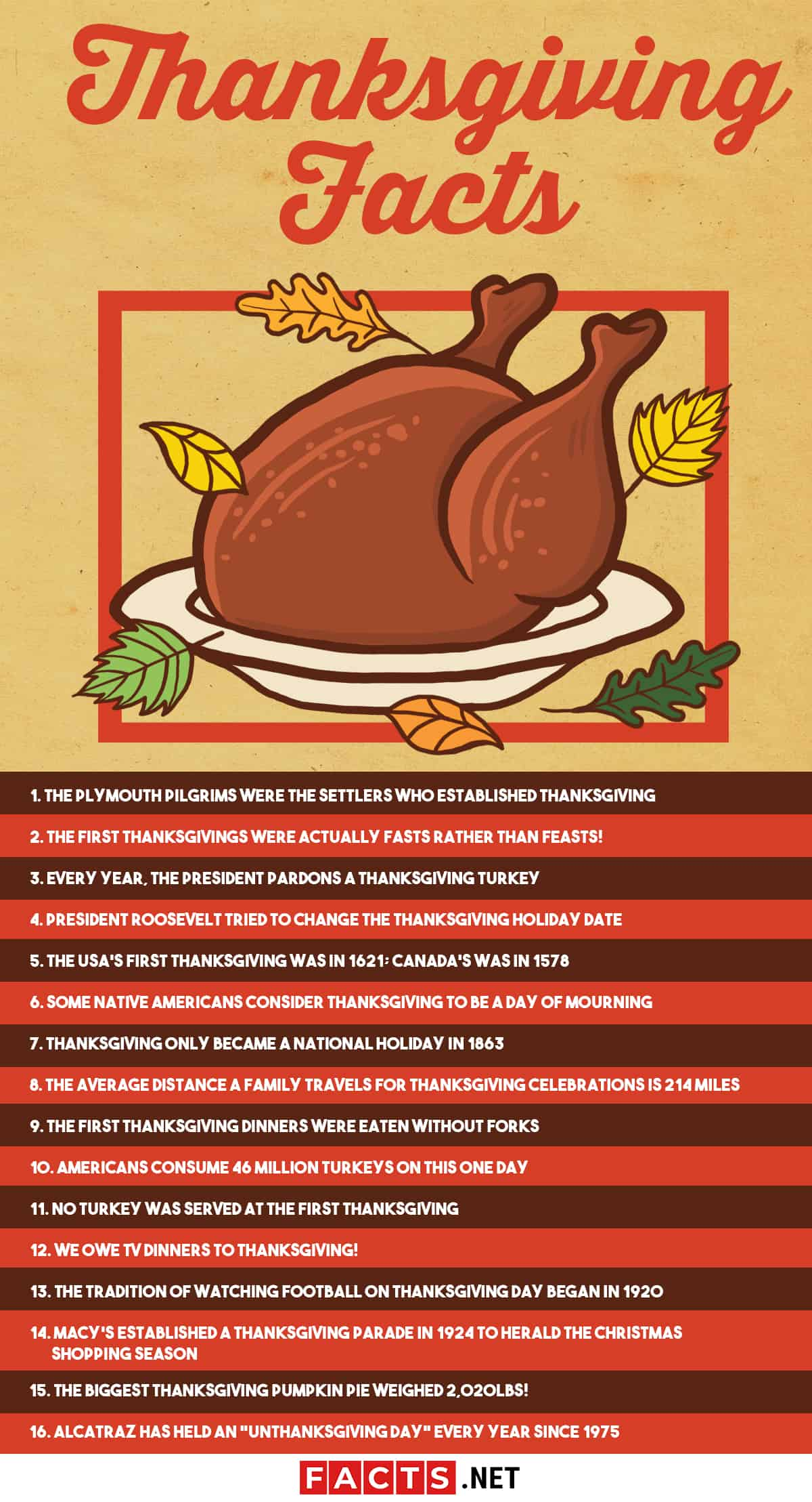 Thanksgiving Facts Infographics