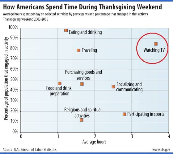 Time Spent on Thanksgiving