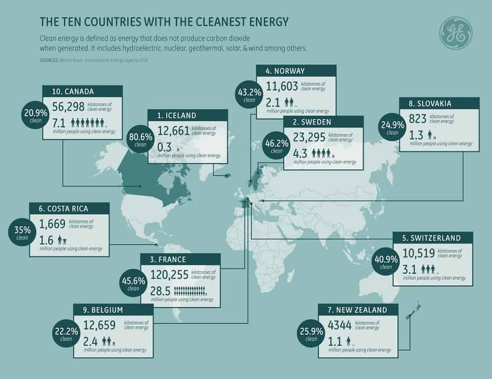 Top 10 Nations With Clean Power