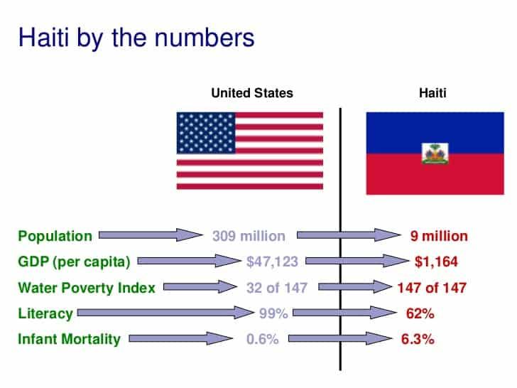 Haiti vs US by numbers