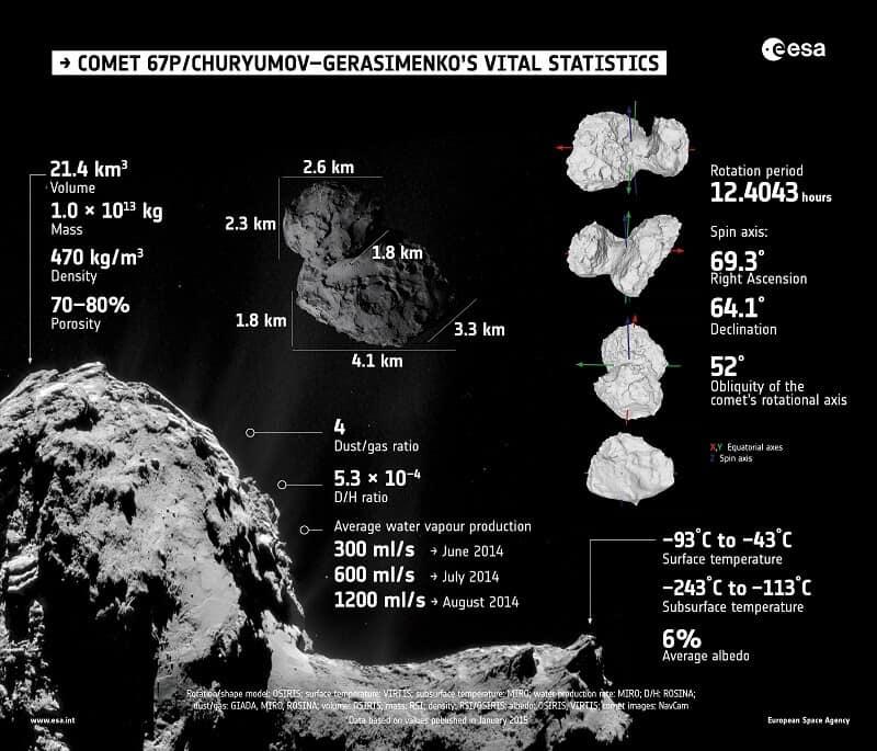 Comet 67PC-G Vital Statistics