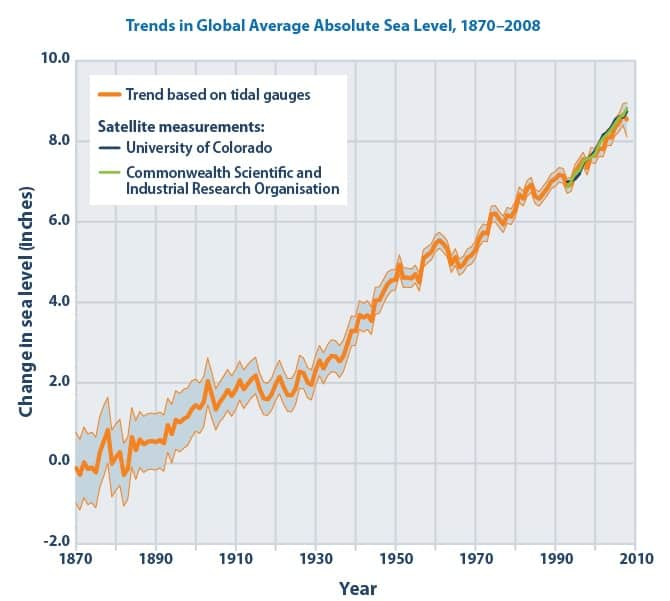 Global Average Sea Level 1870 - 2008