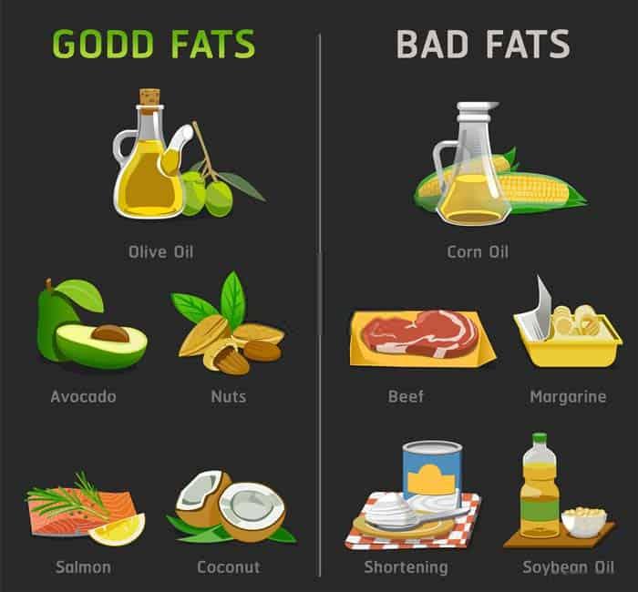 Good Fats and Bad Fats