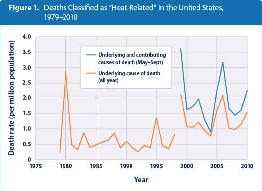 Heat-Related Deaths in US
