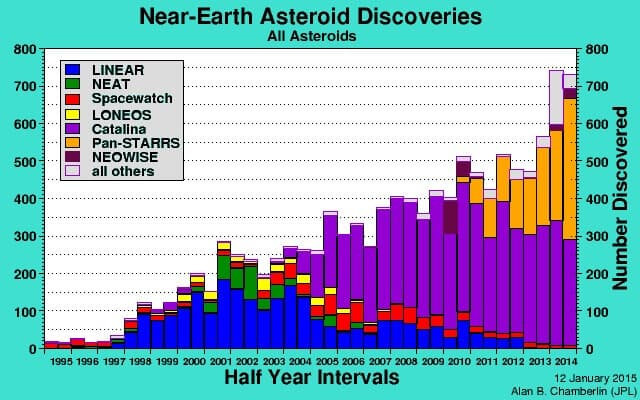 Near-Earth Asteroid Discoveries