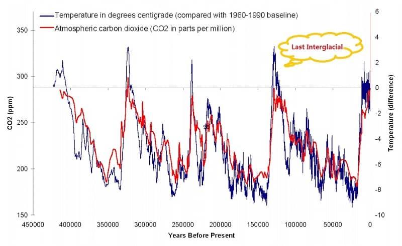 Temperature History Chart