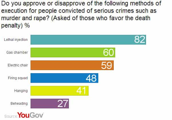 3 in 5 Americans support the death penalty