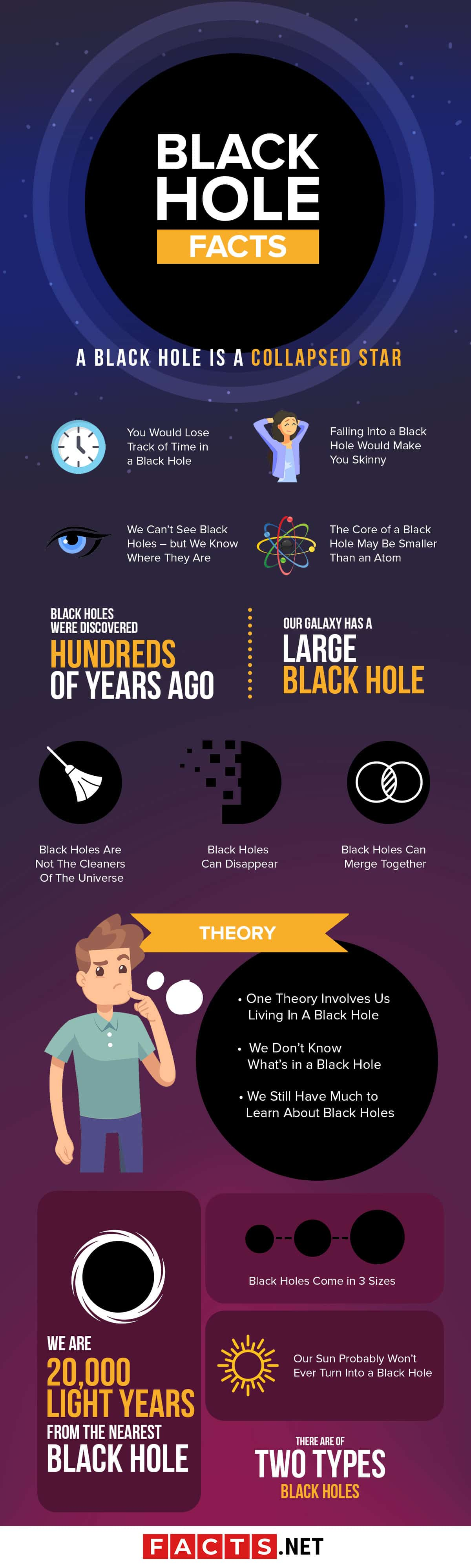 Black Hole Facts Infographics