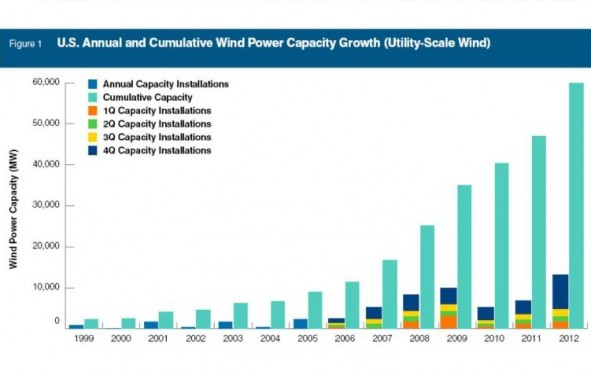 US Wind Power Capacity Growth