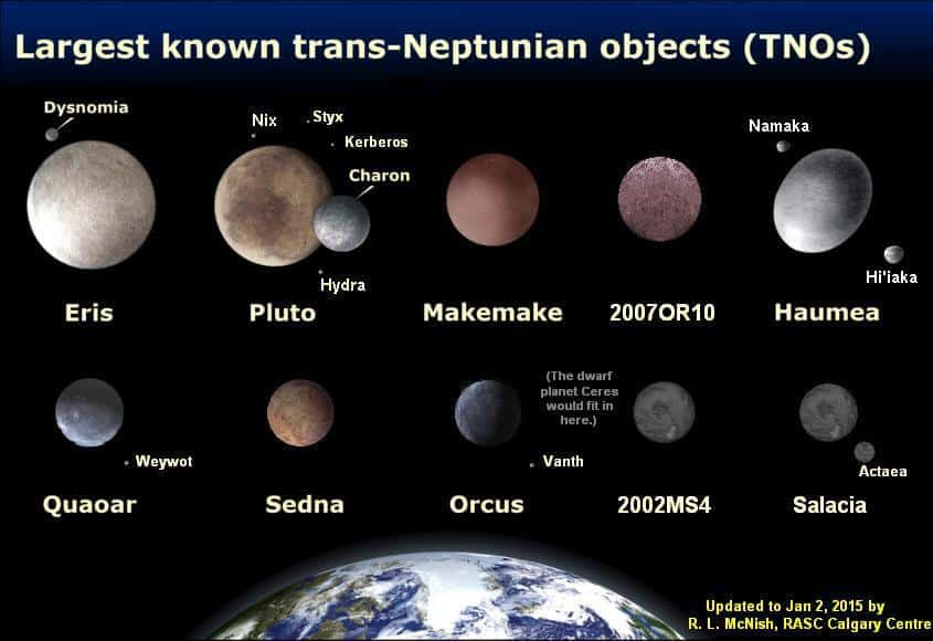 Largest Known Kuiper Belt Objects