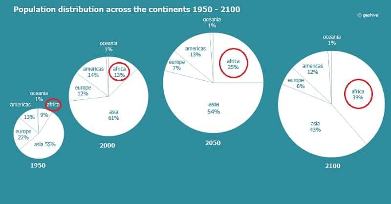 Continental Population Shift