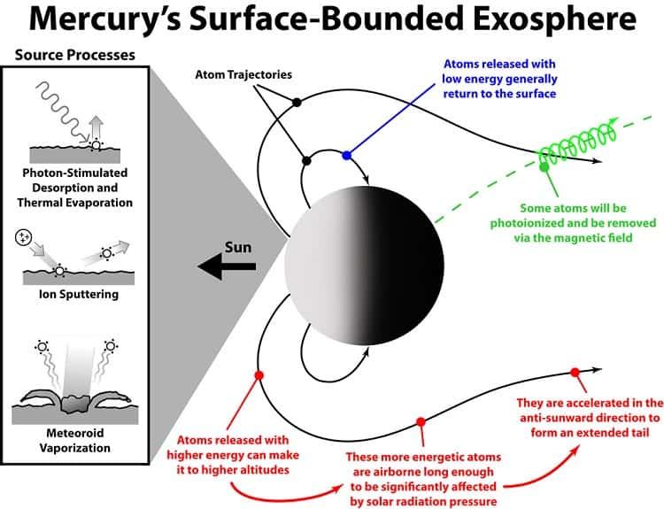 Mercury Exosphere