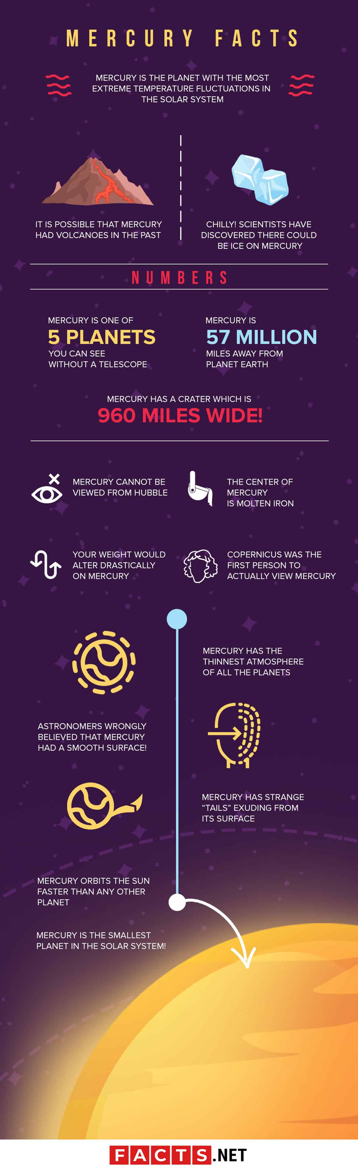 Mercury Facts Infographics
