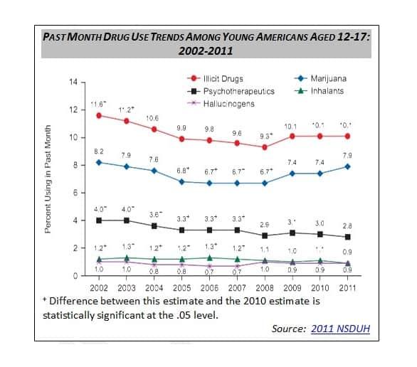 Past Month Americans Marijuana Use