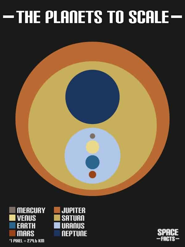 Solar System Planet Sizes