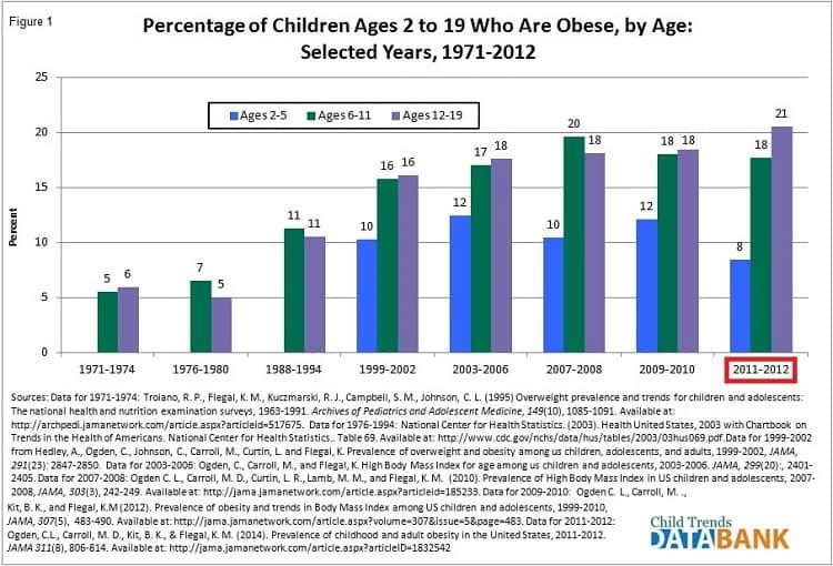 Children Obesity Rate