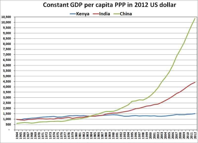 Kenya's GDP per capita since independence