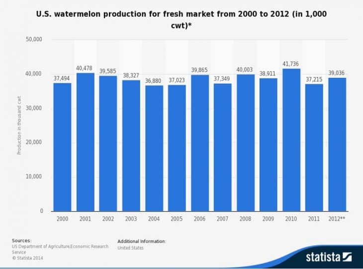 Watermelon Production in US, 2000-2012