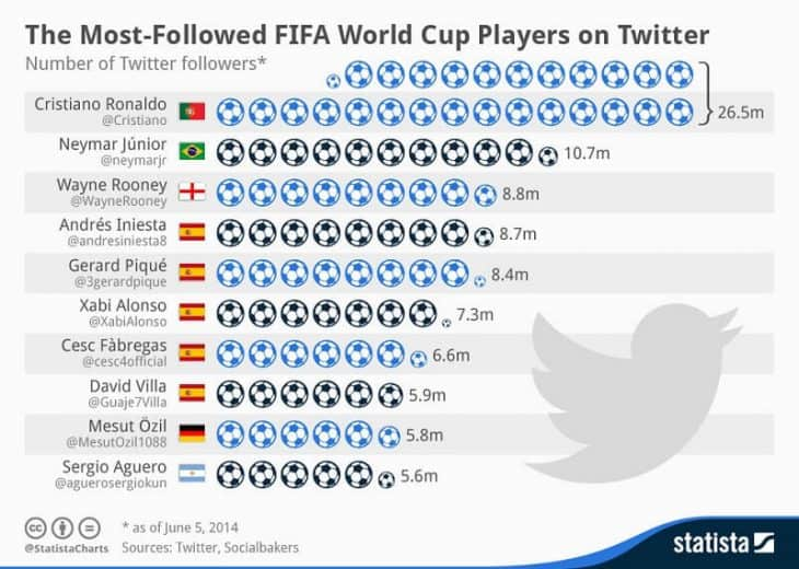 Most followed 2014 World Cup players on Twitter