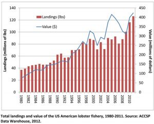 US Lobster Landings and Value