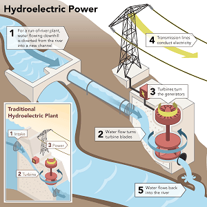 Hydroelectric Power Facts