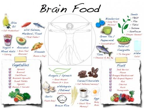 Brain-Food-Chart