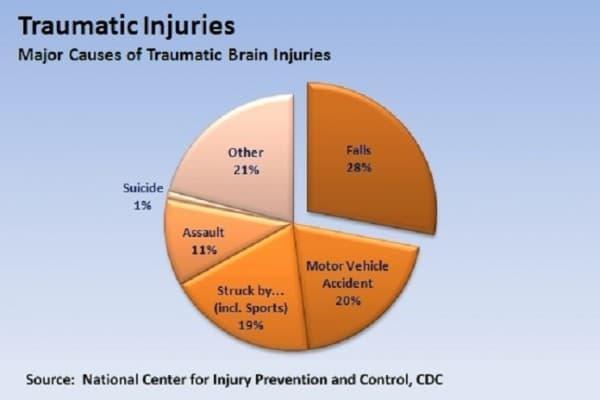 Statistics-of-Traumatic-Brain-Injury-TBI