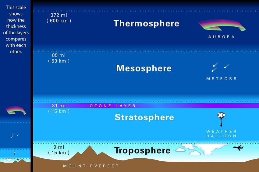 Troposphere is the lowest layer