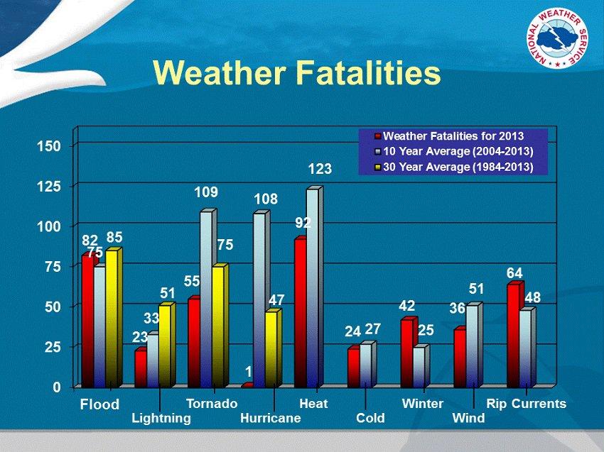 Weather Fatalities