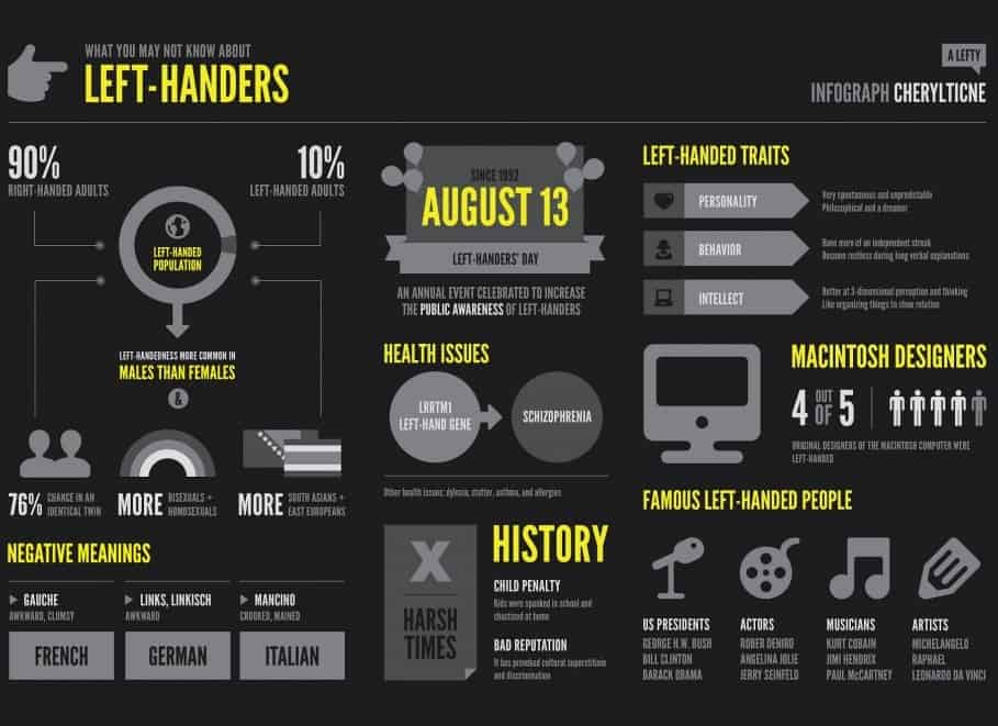 What you may not know about Left Handers